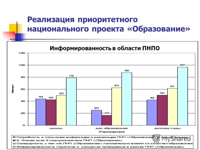 Реализация приоритетного национального проекта «Образование» Информированность в области ПНПО