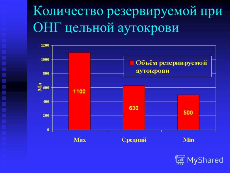 Количество резервируемой при ОНГ цельной аутокрови