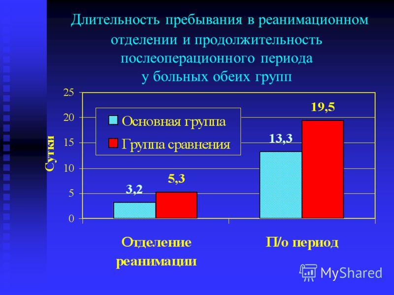 Длительность пребывания в реанимационном отделении и продолжительность послеоперационного периода у больных обеих групп