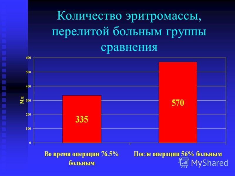Количество эритромассы, перелитой больным группы сравнения