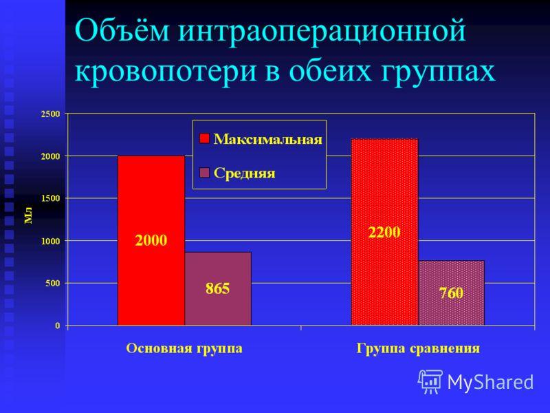 Объём интраоперационной кровопотери в обеих группах