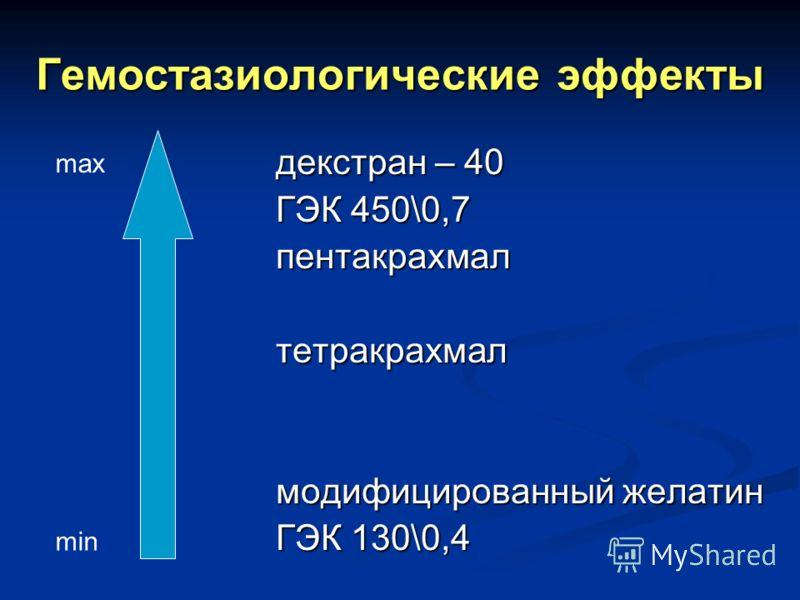 Гемостазиологические эффекты декстран – 40 ГЭК 450\0,7 пентакрахмалтетракрахмал модифицированный желатин ГЭК 130\0,4 min max