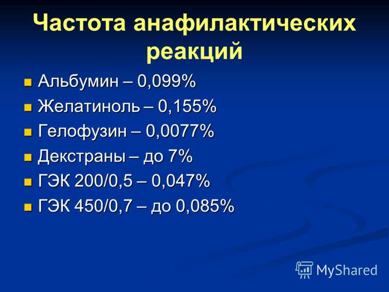 Частота анафилактических реакций Альбумин – 0,099% Альбумин – 0,099% Желатиноль – 0,155% Желатиноль – 0,155% Гелофузин – 0,0077% Гелофузин – 0,0077% Декстраны – до 7% Декстраны – до 7% ГЭК 200/0,5 – 0,047% ГЭК 200/0,5 – 0,047% ГЭК 450/0,7 – до 0,085%