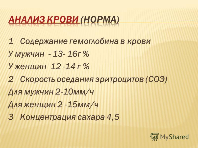 1 Содержание гемоглобина в крови У мужчин - 13- 16г % У женщин 12 -14 г % 2 Скорость оседания эритроцитов (СОЭ) Для мужчин 2-10мм/ч Для женщин 2 -15мм/ч 3 Концентрация сахара 4,5