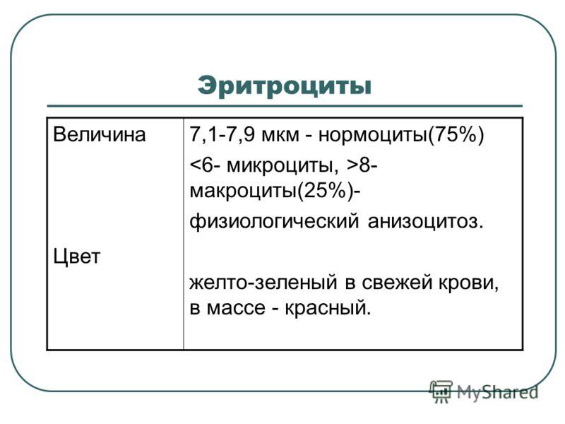 Эритроциты Величина Цвет 7,1-7,9 мкм - нормоциты(75%) 8- макроциты(25%)- физиологический анизоцитоз. желто-зеленый в свежей крови, в массе - красный.