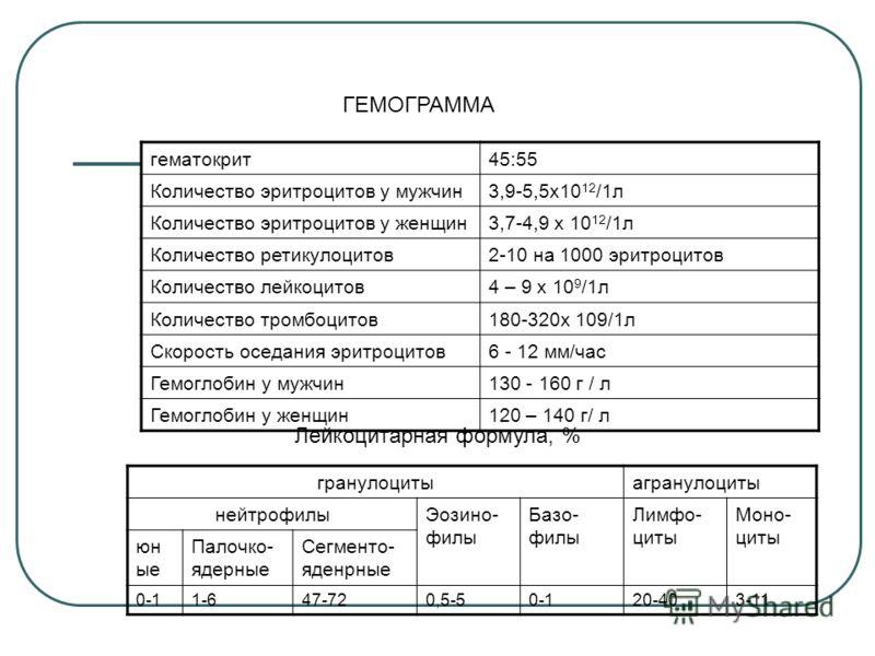 гематокрит45:55 Количество эритроцитов у мужчин3,9-5,5х10 12 /1л Количество эритроцитов у женщин3,7-4,9 х 10 12 /1л Количество ретикулоцитов2-10 на 1000 эритроцитов Количество лейкоцитов4 – 9 х 10 9 /1л Количество тромбоцитов180-320х 109/1л Скорость