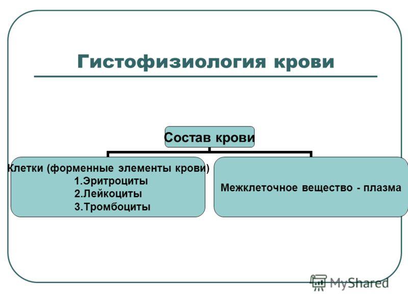 Гистофизиология крови Состав крови Клетки (форменные элементы крови) 1.Эритроциты 2.Лейкоциты 3.Тромбоциты Межклеточное вещество - плазма