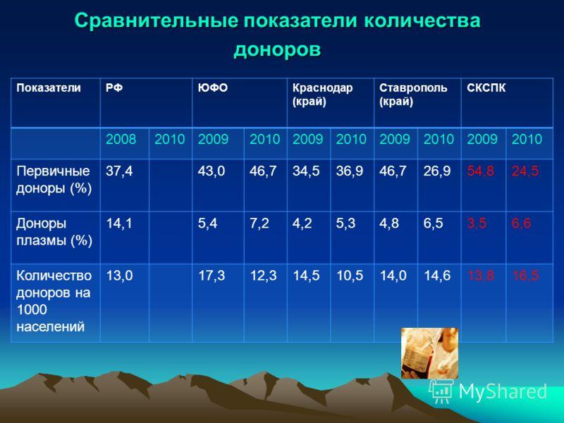 Сравнительные показатели количества доноров ПоказателиРФЮФОКраснодар (край) Ставрополь (край) СКСПК 2008201020092010200920102009201020092010 Первичные доноры (%) 37,443,046,734,536,946,726,954,824,5 Доноры плазмы (%) 14,15,47,24,25,34,86,53,56,6 Коли