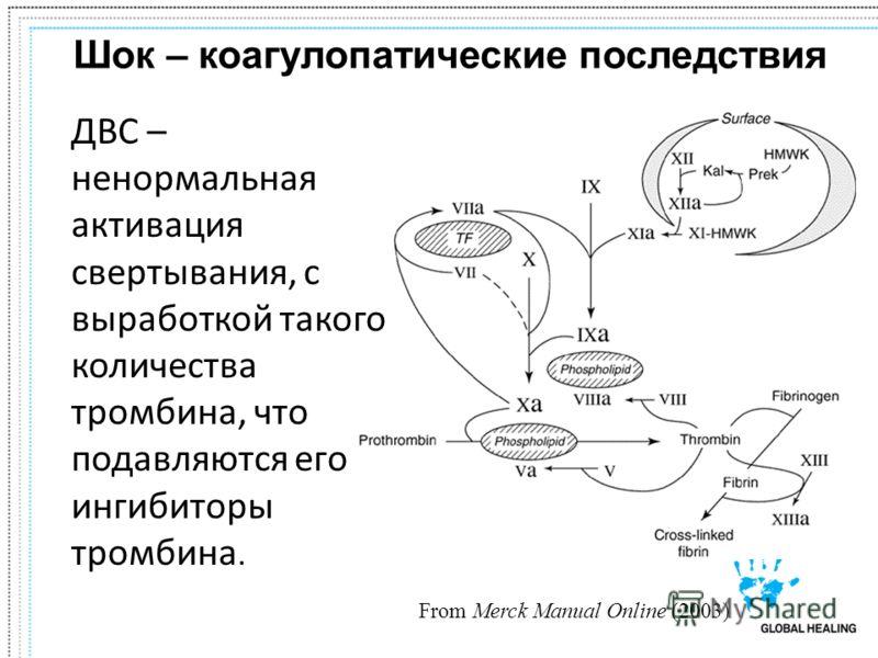Шок – коагулопатические последствия ДВС – ненормальная активация свертывания, с выработкой такого количества тромбина, что подавляются его ингибиторы тромбина. From Merck Manual Online (2003)