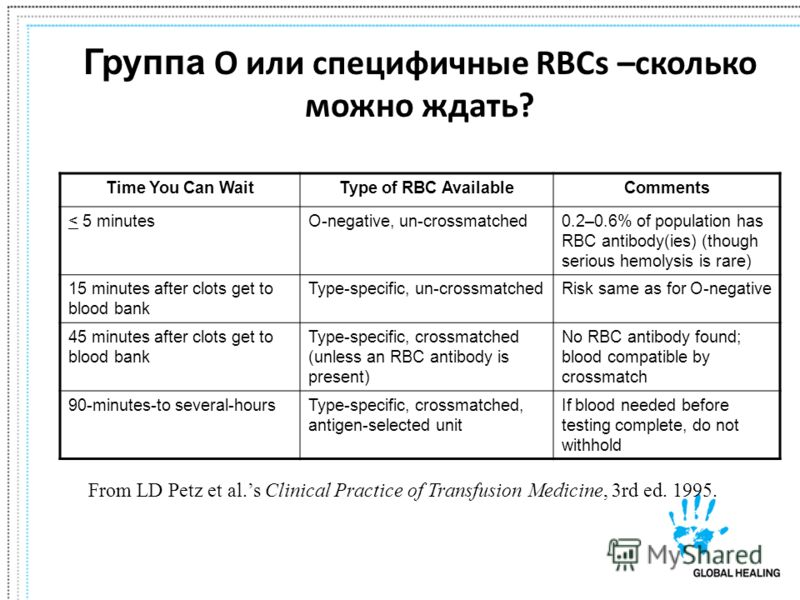 Группа O или специфичные RBCs –сколько можно ждать? From LD Petz et al.s Clinical Practice of Transfusion Medicine, 3rd ed. 1995. Time You Can WaitType of RBC AvailableComments < 5 minutesO-negative, un-crossmatched0.2–0.6% of population has RBC anti
