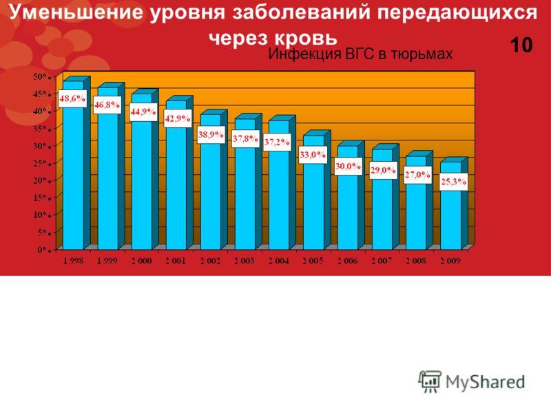 Уменьшение уровня заболеваний передающихся через кровь Инфекция ВГС в тюрьмах 10