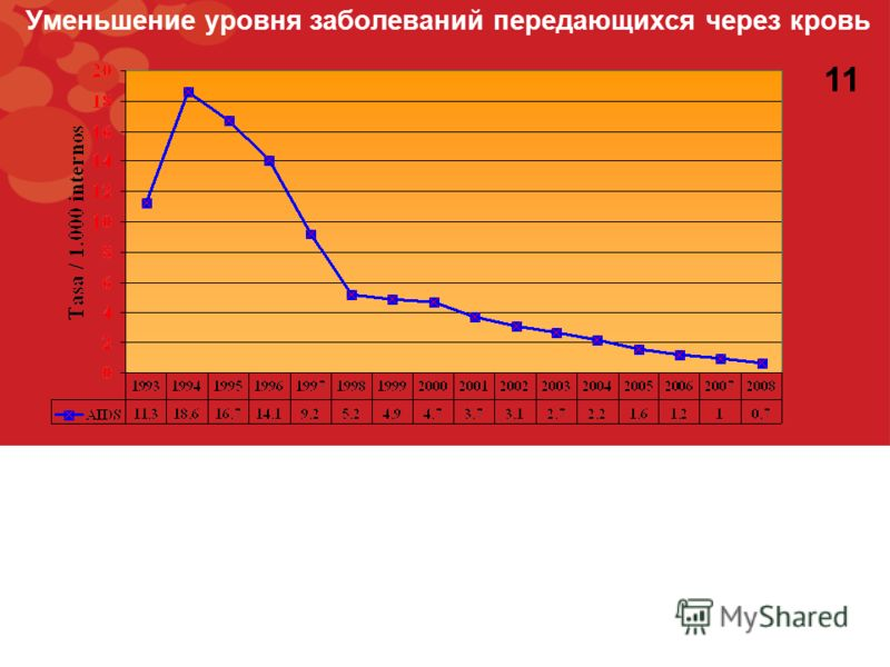 Уменьшение уровня заболеваний передающихся через кровь 11