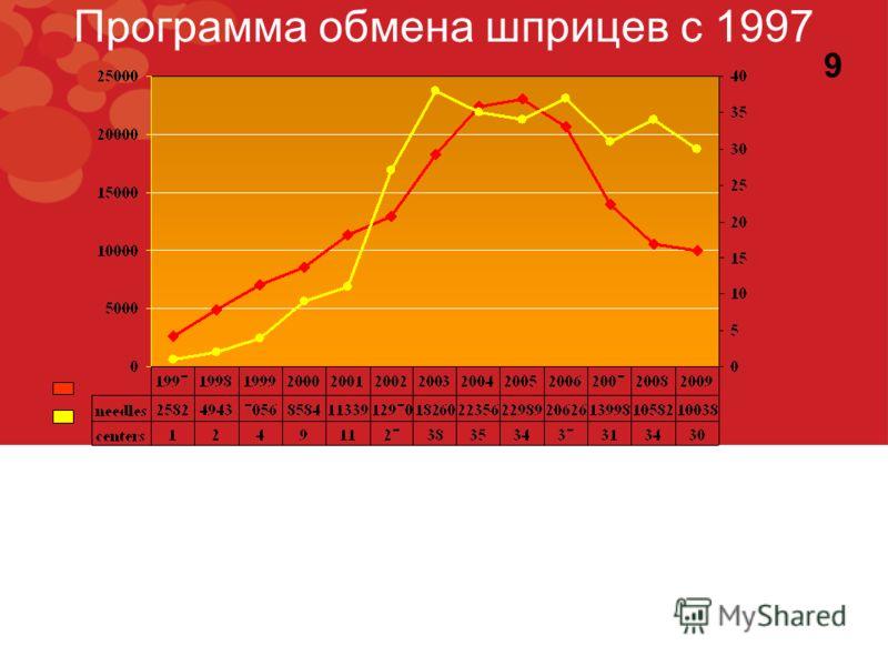 Программа обмена шприцев с 1997 9