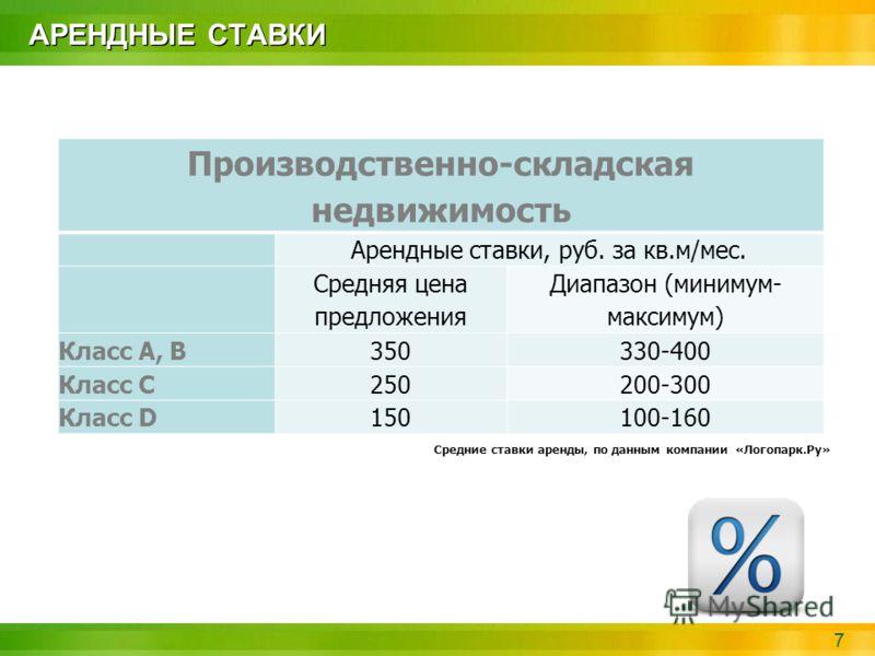 7 АРЕНДНЫЕ СТАВКИ Производственно-складская недвижимость Арендные ставки, руб. за кв.м/мес. Средняя цена предложения Диапазон (минимум- максимум) Класс A, В350330-400 Класс С250250200-300 Класс D150150100-160 Средние ставки аренды, по данным компании
