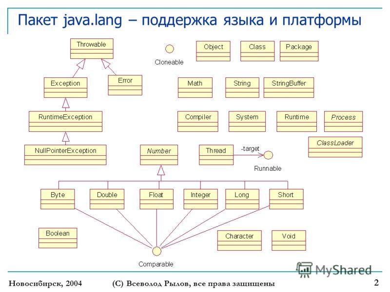 Новосибирск, 2004 (С) Всеволод Рылов, все права защищены 2 Пакет java.lang – поддержка языка и платформы