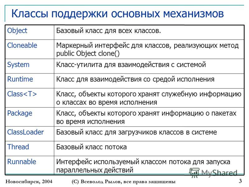 Новосибирск, 2004(С) Всеволод Рылов, все права защищены 3 Классы поддержки основных механизмов Базовый класс для загрузчиков классов в системеClassLoader Интерфейс используемый классом потока для запуска параллельных действий Runnable Базовый класс п