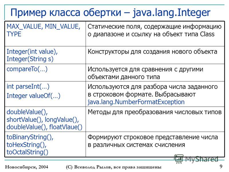 Новосибирск, 2004(С) Всеволод Рылов, все права защищены 9 Пример класса обертки – java.lang.Integer Формируют строковое представление числа в различных системах счисления toBinaryString(), toHexString(), toOctalString() Методы для преобразования числ