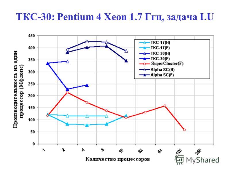 ТКС-30: Pentium 4 Xeon 1.7 Ггц, задача LU