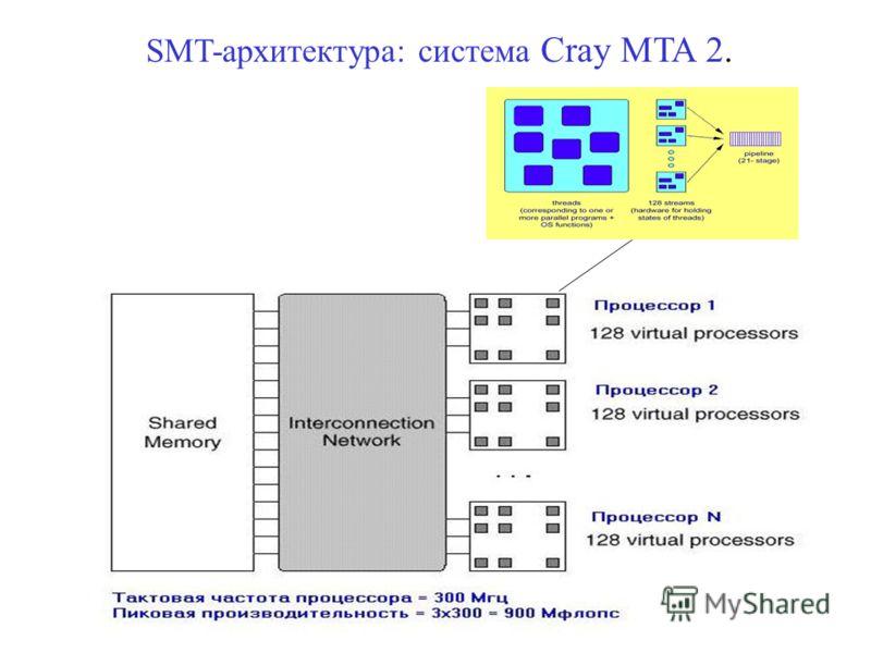 SMT-архитектура: система Cray MTA 2.