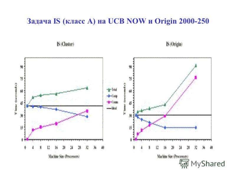 Задача IS (класс А) на UCB NOW и Origin 2000-250