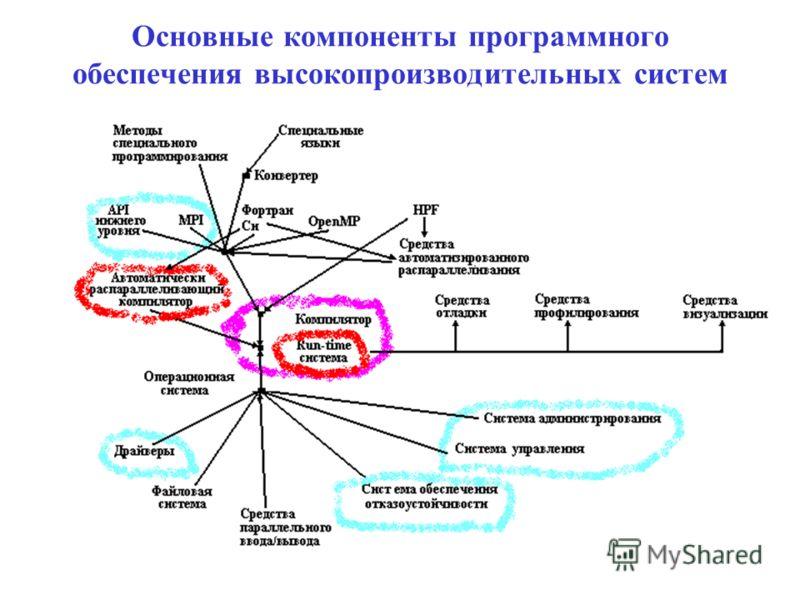 Основные компоненты программного обеспечения высокопроизводительных систем