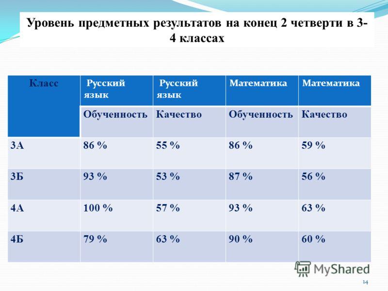 14 Уровень предметных результатов на конец 2 четверти в 3- 4 классах Класс Русский язык Математика ОбученностьКачествоОбученностьКачество 3А86 %55 %86 %59 % 3Б93 %53 %87 %56 % 4А100 %57 %93 %63 % 4Б79 %63 %90 %60 %