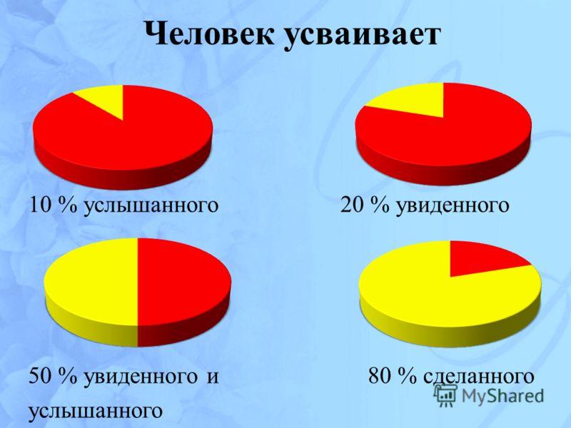 Человек усваивает 10 % услышанного 20 % увиденного 50 % увиденного и 80 % сделанного услышанного