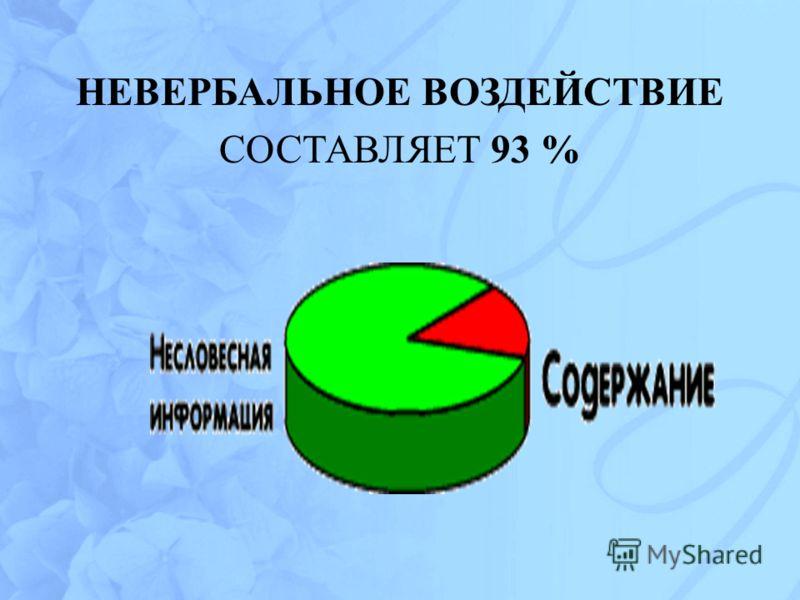 НЕВЕРБАЛЬНОЕ ВОЗДЕЙСТВИЕ СОСТАВЛЯЕТ 93 %
