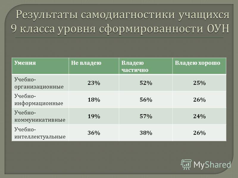 Умения Не владею Владею частично Владею хорошо Учебно - организационные 23%52%25% Учебно - информационные 18%56%26% Учебно - коммуникативные 19%57%24% Учебно - интеллектуальные 36%38%26%