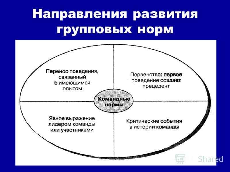 Направления развития групповых норм