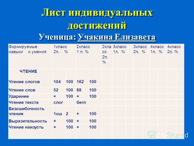 Формируемые навыки и умения 1класс 2п. % 2класс 1 п. % 2кла сс 2п. % 3класс 1п. % 3класс 2п. % 4класс 1п. % 4класс 2п. % ЧТЕНИЕ Чтение слогов 104 100 162 100 Чтение слов5210088100 Ударение+100+ Чтение текстаслог бегл Безошибочность чтения 1ош 2 + 100