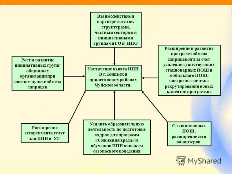 Увеличение охвата ИПН В г. Бишкек и прилегающих районах Чуйской области. Взаимодействие и партнерство с гос. структурами, частным сектором и инициативными группами ГО и НПО Расширение и развитие программ обмена шприцев/игл за счет усиления существующ
