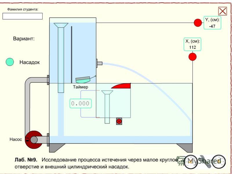 16 Исходное состояние установки Опыт 1. истечение воды через отверстие Опыт 2. истечение воды через насадок Клапан, открывающий отверстие Поворот ограничителя вверх Включение сливного клапана и таймера Координата Х от плоскости отверстия Координата У