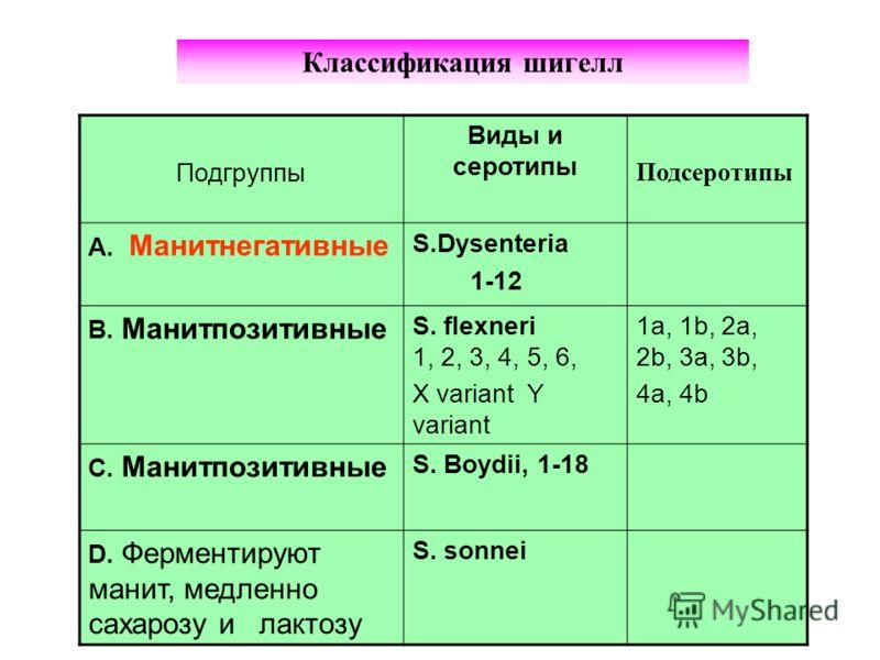 Подгруппы Виды и серотипы Подсеротипы A. Манитнегативные S.Dysenteria 1-12 B. Манитпозитивные S. flexneri 1, 2, 3, 4, 5, 6, X variant Y variant 1a, 1b, 2a, 2b, 3a, 3b, 4a, 4b C. Манитпозитивные S. Boydii, 1-18 D. Ферментируют манит, медленно сахарозу