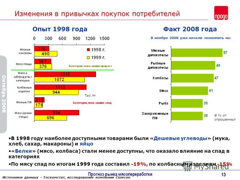Октябрь 2008 Прогноз рынка мясопереработки 13 Изменения в привычках покупок потребителей Опыт 1998 годаФакт 2008 года В ноябре 2008 уже начали экономить на: В % от опрошенных Тыс.тн В 1998 году наиболее доступными товарами были «Дешевые углеводы» (му