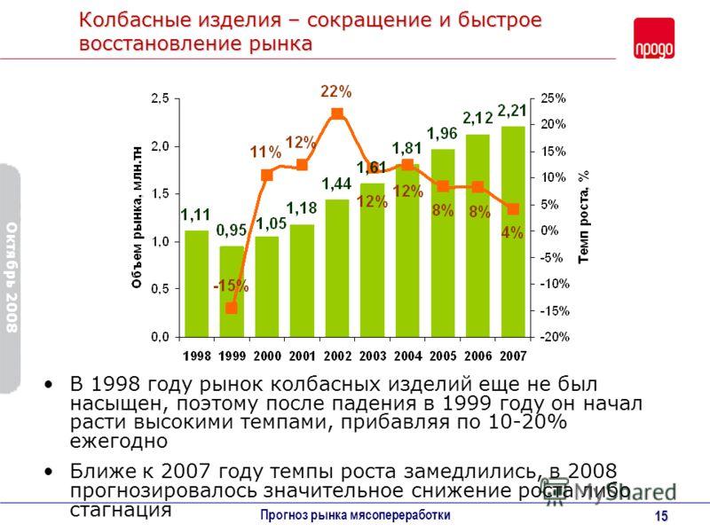 Октябрь 2008 Прогноз рынка мясопереработки 15 Колбасные изделия – сокращение и быстрое восстановление рынка В 1998 году рынок колбасных изделий еще не был насыщен, поэтому после падения в 1999 году он начал расти высокими темпами, прибавляя по 10-20%