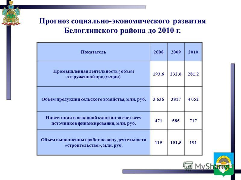 Прогноз социально-экономического развития Белоглинского района до 2010 г. Показатель200820092010 Промышленная деятельность ( объем отгруженной продукции) 193,6232,6281,2 Объем продукции сельского хозяйства, млн. руб.3 63638174 052 Инвестиции в основн