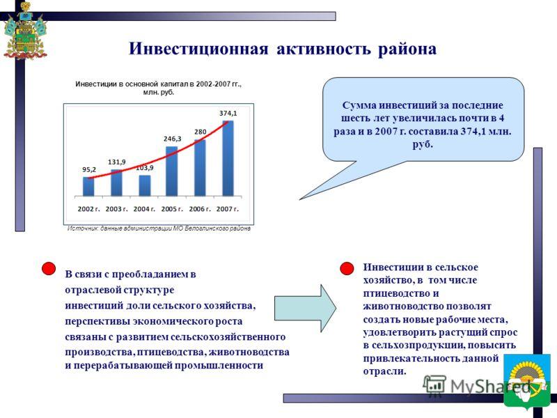 Инвестиционная активность района Инвестиции в основной капитал в 2002-2007 гг., млн. руб. Источник: данные администрации МО Белоглинского района Сумма инвестиций за последние шесть лет увеличилась почти в 4 раза и в 2007 г. составила 374,1 млн. руб.