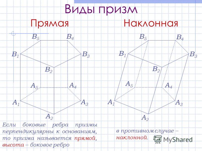 Виды призм A1A1 A2A2 A3A3 A4A4 A5A5 В1В1 В2В2 В3В3 В4В4 В5В5 Если боковые ребра призмы перпендикулярны к основаниям, то призма называется прямой, высота – боковое ребро A1A1 A2A2 A3A3 A4A4 A5A5 В1В1 В2В2 В3В3 В4В4 В5В5 в противном случае – наклонной.