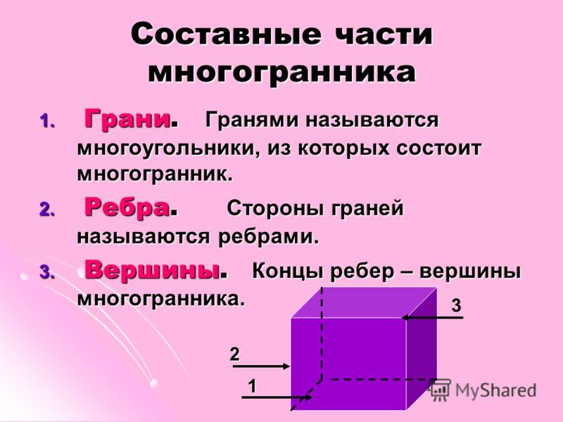 Составные части многогранника 1. Грани. Гранями называются многоугольники, из которых состоит многогранник. 2. Ребра. Стороны граней называются ребрами. 3. Вершины. Концы ребер – вершины многогранника. 1 2 3