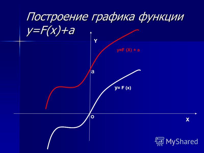 Построение графика функции y=F(x)+а X Y O a y=F (X) + a