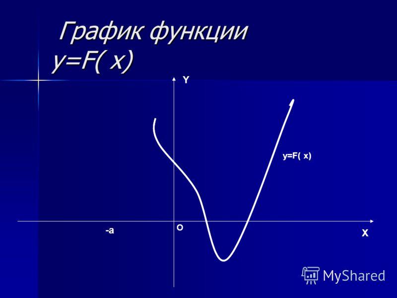 График функции y=F( x) График функции y=F( x) X Y O y=F( x) -a