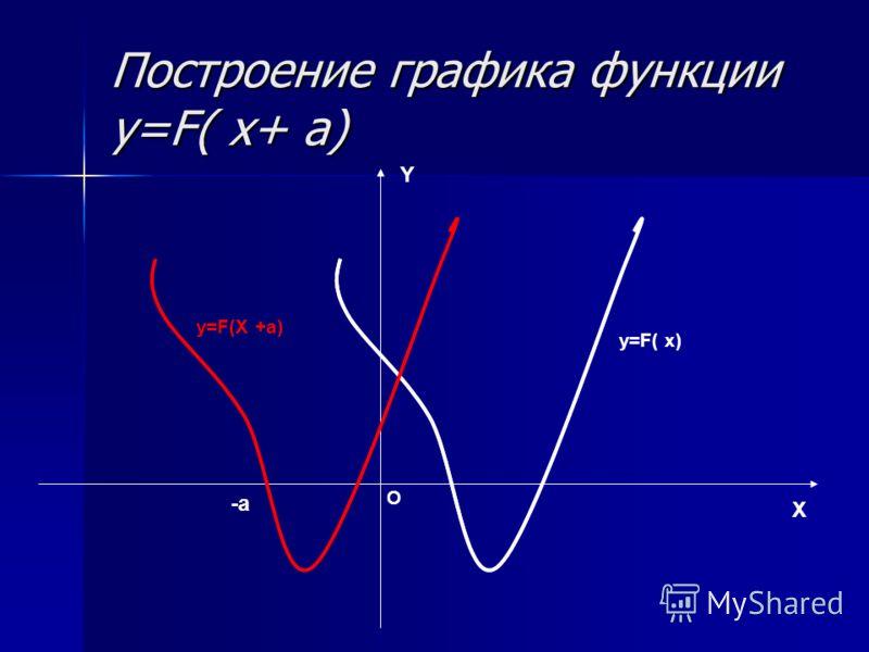 Построение графика функции y=F( x+ a) X Y O y=F(X +a) y=F( x) -a