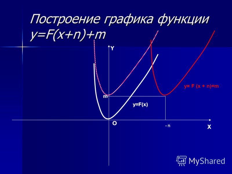 X O Y y= F (x + n)+m y=F(x) n - m