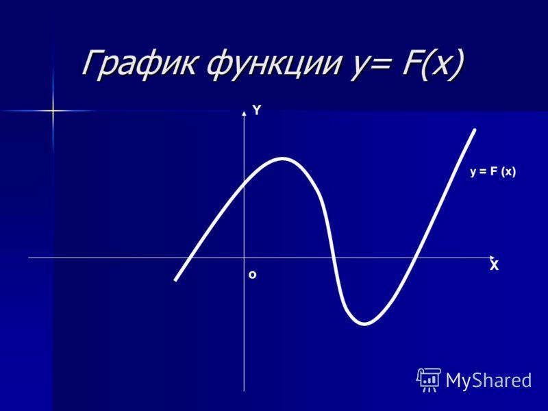 График функции y= F(x) График функции y= F(x) Y X о y = F (x)