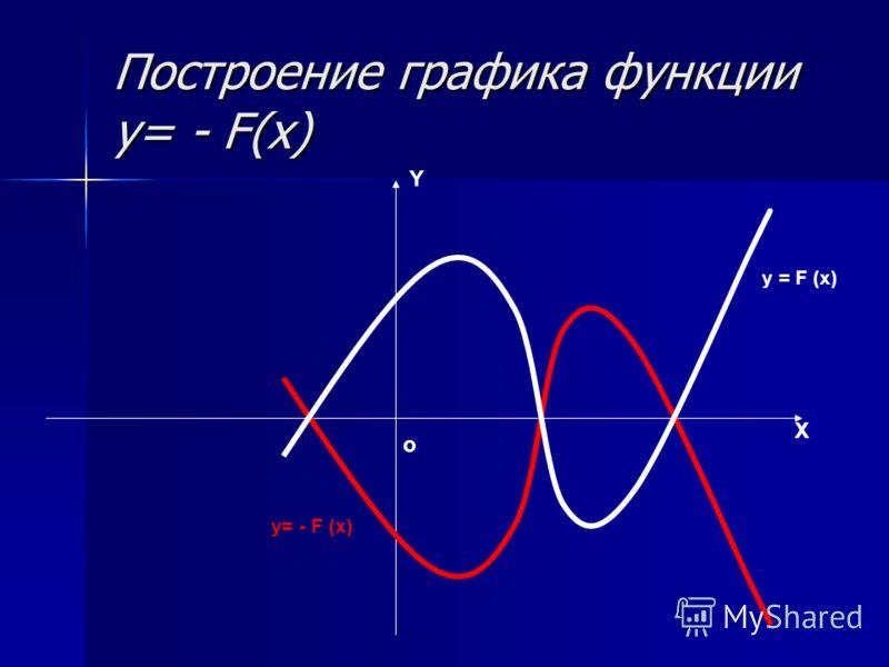 Построение графика функции y= - F(x) Y X о y = F (x) y= - F (x)