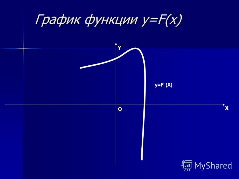 График функции y=F(x) График функции y=F(x) X Y O y=F (X )