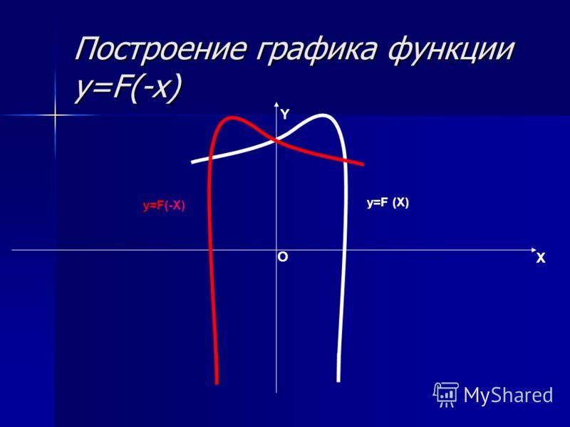 Построение графика функции y=F(-x) X Y O y=F (X) y=F(-X)