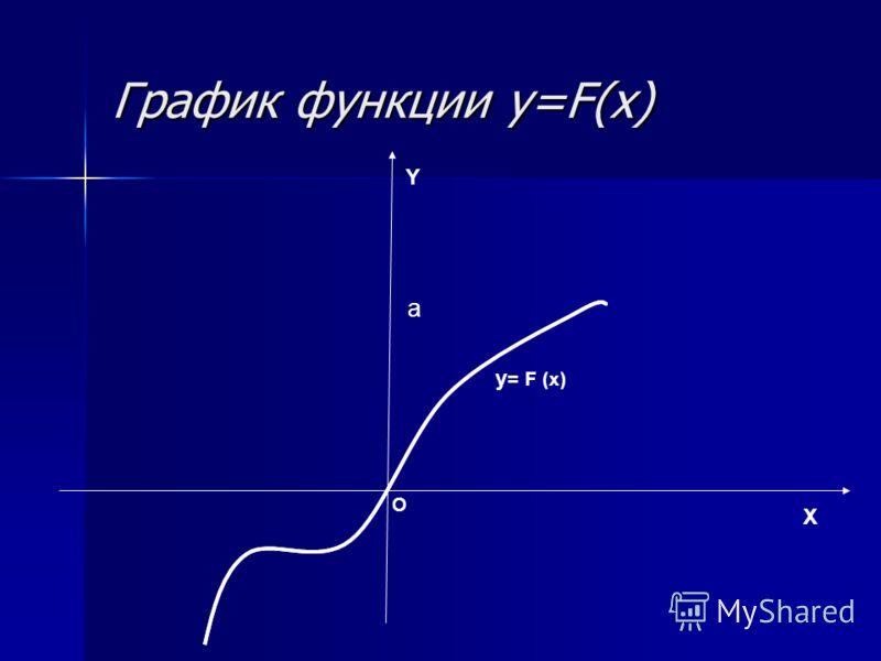 График функции y=F(x) X Y O a y = F (x)