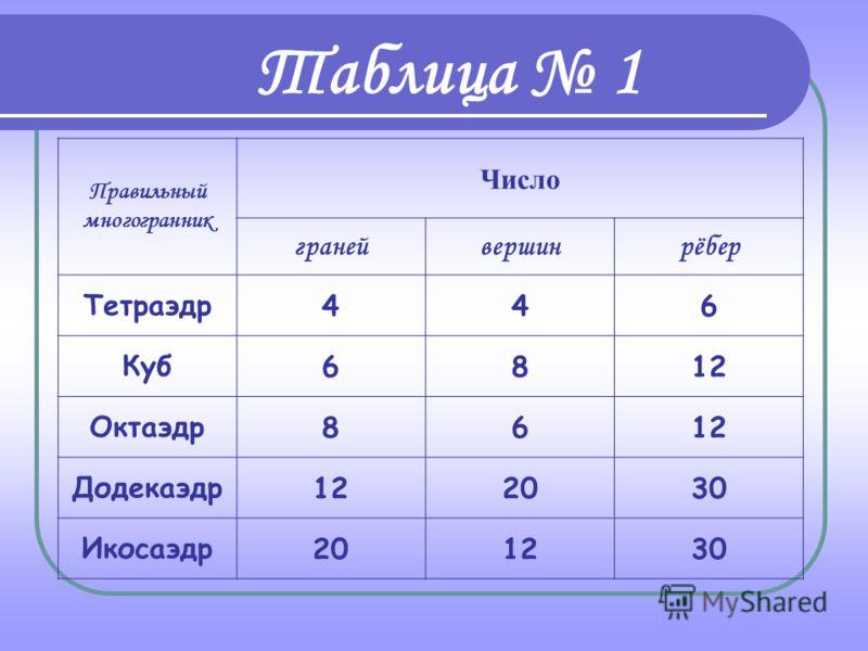 Пусть В - число вершин выпуклого многогранника, Р - число его ребер и Г - число граней. Таблица 1 Теорема Эйлера